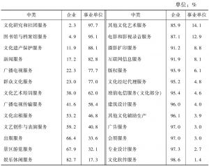 表2-5 2013年26个中类文化法人单位数量中文化企业和事业单位占比