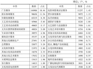 表2-6 2013年全国各中类文化企业数量及占比