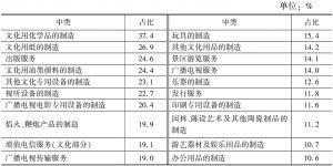 表2-7 2013年各中类文化企业数量中规模以上企业占比