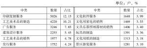 表2-8 2013年全国各中类规模以上文化企业数量及占比