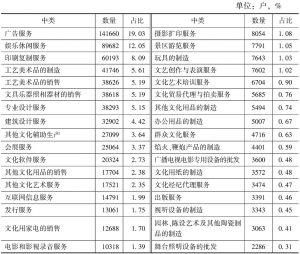 表2-9 2013年全国各中类规模以下文化企业数量及占比
