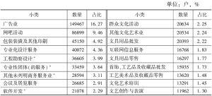 表2-11 2013年各小类文化法人单位数量及占比
