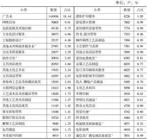 表2-13 2013年各小类文化企业数量及占比