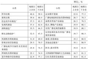 表2-14 2013年各小类文化企业中规模以上企业和规模以下企业数量构成