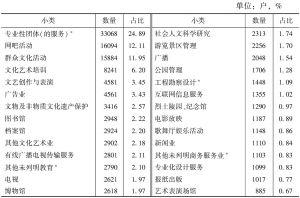 表2-17 2013年各小类文化事业单位数量及占比