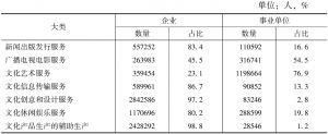 表3-4 2013年末7个大类文化法人单位从业人员数量的构成