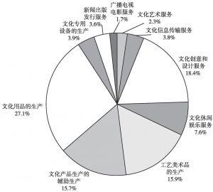 图3-2 2013年末文化企业从业人员数量的大类构成