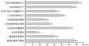 图3-3 2013年末各大类文化企业中规模以上企业从业人员数量所占比重