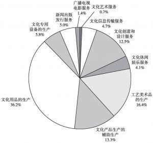 图3-4 2013年末规模以上文化企业从业人员数量的大类构成