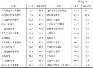 表3-6 2013年末各中类文化法人单位从业人员的构成