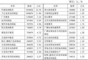 表3-7 2013年末各中类文化企业从业人员的数量及占比
