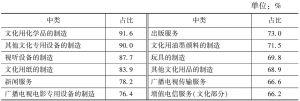 表3-8 2013年末规模以上文化企业占各中类文化企业从业人员数量的比重