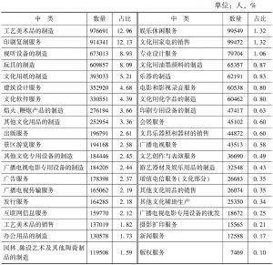 表3-9 2013年末规模以上文化企业从业人员数量的中类构成