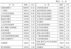 表3-10 2013年末规模以下文化企业从业人员数量的中类构成