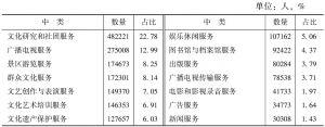表3-11 2013年末文化事业单位从业人员数量的中类构成