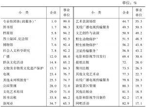 表3-13 2013年末各小类法人单位从业人员数量的构成