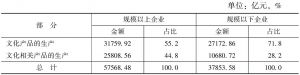表4-3 2013年末规模以上企业与规模以下企业资产总额的部分构成
