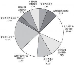图4-1 2013年末全国文化法人单位资产总额的大类构成