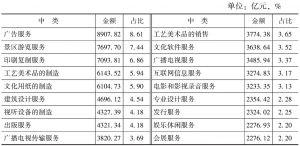 表4-5 2013年末各中类文化法人单位资产总额及占比