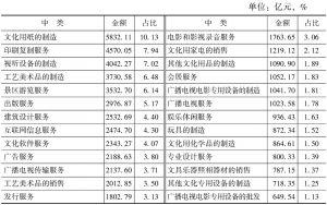 表4-9 2013年末各中类规模以上文化企业资产总额及占比