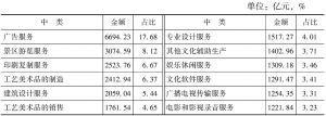 表4-10 2013年末各中类规模以下文化企业的资产总额及占比
