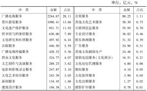 表4-11 2013年末26个中类文化事业单位的资产总额及占比
