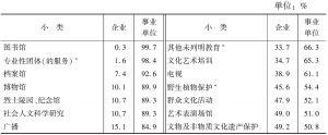 表4-13 2013年末55个小类文化法人单位资产总额的构成