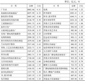 表4-14 2013年末各小类文化企业的资产总额及占比