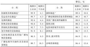 表4-15 2013年末各小类文化企业资产总额的构成