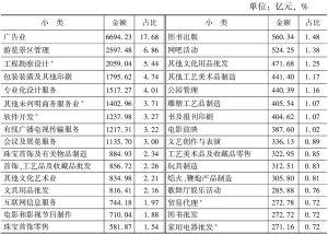 表4-17 2013年末各小类规模以下文化企业的资产总额及占比