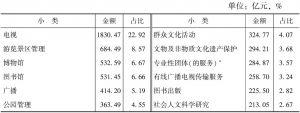 表4-18 2013年末55个小类文化事业单位的资产总额及占比