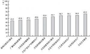 图4-8 2013年末各大类规模以上文化企业的资产负债率