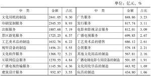 表4-19 2013年末各中类规模以上文化企业的净资产及占比