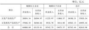 表5-1 2013年末全国文化企业营业收入与主营业务收入的构成