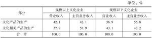 表5-2 2013年规模以上文化企业和规模以下文化企业的产出构成