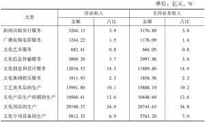 表5-3 2013年全国各大类文化企业的营业收入和主营业务收入