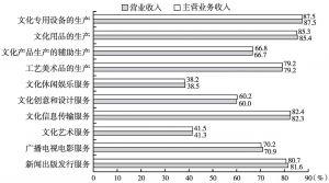 图5-1 2013年全国各大类文化企业产出中规模以上企业所占比重