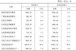 表5-4 2013年全国各大类规模以上文化企业的营业收入和主营业务收入