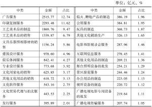 表5-9 2013年全国各中类文化规模以下企业的营业收入及占比