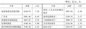 表5-10 2013年全国各小类文化企业的营业收入及占比