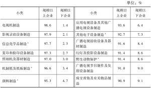 表5-11 2013年各小类文化企业营业收入中规模以上文化企业和规模以下文化企业的占比