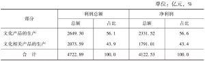 表6-1 2013年全国各部分规模以上文化企业的盈利及占比
