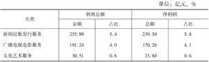 表6-2 2013年全国各大类规模以上文化企业的利润总额和净利润