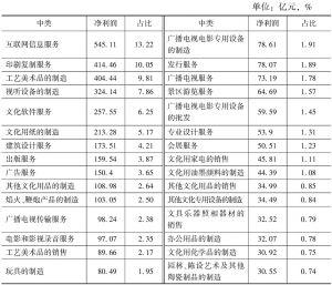表6-3 2013年各中类规模以上文化企业的净利润及占比