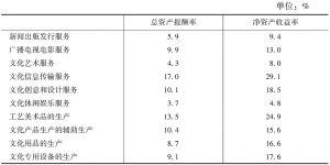 表6-5 2013年各大类规模以上文化企业的主要盈利指标