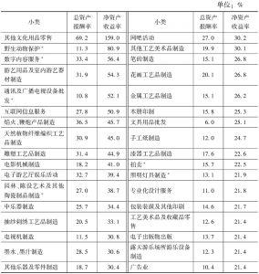 表6-7 2013年各小类规模以上文化企业主要盈利指标