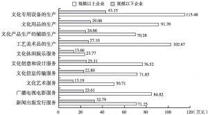 图6-3 2013年各大类规模以上文化企业与规模以下文化企业的人均营业收入