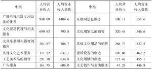 表6-8 2013年各中类规模以上文化企业的人均营业收入及指数(设相同中类规模以下文化企业人均营业收入指数皆为100)