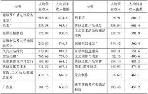 表6-9 2013年各小类规模以上文化企业的人均营业收入及指数(设相同中类规模以下文化企业人均营业收入指数皆为100)