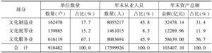 表7-2 2013年末全国文化产业法人单位中制造业、批零业、服务业的相应指标
